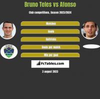 Bruno Teles vs Afonso h2h player stats