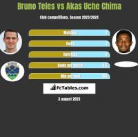 Bruno Teles vs Akas Uche Chima h2h player stats