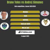 Bruno Teles vs Andrej Simunec h2h player stats