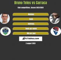 Bruno Teles vs Carraca h2h player stats