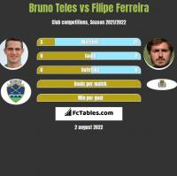 Bruno Teles vs Filipe Ferreira h2h player stats