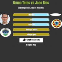 Bruno Teles vs Joao Reis h2h player stats