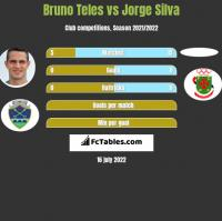 Bruno Teles vs Jorge Silva h2h player stats