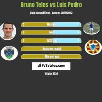 Bruno Teles vs Luis Pedro h2h player stats