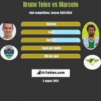 Bruno Teles vs Marcelo h2h player stats
