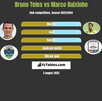 Bruno Teles vs Marco Baixinho h2h player stats