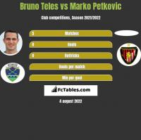 Bruno Teles vs Marko Petkovic h2h player stats