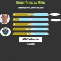 Bruno Teles vs Mike h2h player stats