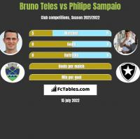 Bruno Teles vs Philipe Sampaio h2h player stats