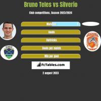 Bruno Teles vs Silverio h2h player stats