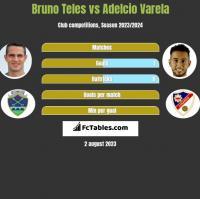 Bruno Teles vs Adelcio Varela h2h player stats
