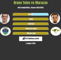 Bruno Teles vs Maracas h2h player stats