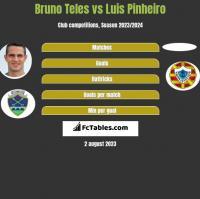 Bruno Teles vs Luis Pinheiro h2h player stats