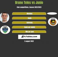 Bruno Teles vs Junio h2h player stats