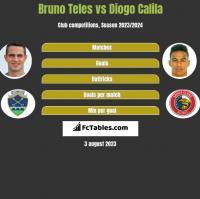 Bruno Teles vs Diogo Calila h2h player stats