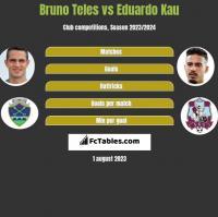 Bruno Teles vs Eduardo Kau h2h player stats