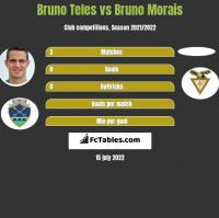 Bruno Teles vs Bruno Morais h2h player stats