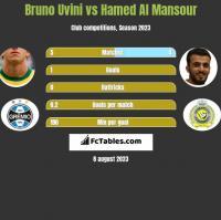 Bruno Uvini vs Hamed Al Mansour h2h player stats