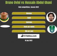 Bruno Uvini vs Hussain Abdul Ghani h2h player stats
