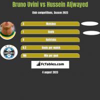 Bruno Uvini vs Hussein Aljwayed h2h player stats