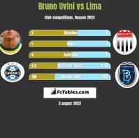 Bruno Uvini vs Lima h2h player stats