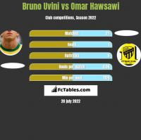 Bruno Uvini vs Omar Hawsawi h2h player stats