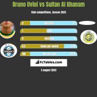 Bruno Uvini vs Sultan Al Ghanam h2h player stats