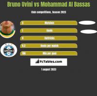 Bruno Uvini vs Mohammad Al Bassas h2h player stats