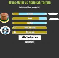 Bruno Uvini vs Abdullah Tarmin h2h player stats