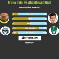 Bruno Uvini vs Abdulbaset Hindi h2h player stats