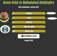 Bruno Uvini vs Mohammed Abdulzahra h2h player stats