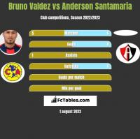 Bruno Valdez vs Anderson Santamaria h2h player stats