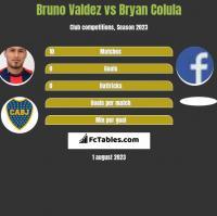 Bruno Valdez vs Bryan Colula h2h player stats