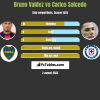 Bruno Valdez vs Carlos Salcedo h2h player stats