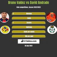 Bruno Valdez vs David Andrade h2h player stats