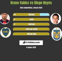 Bruno Valdez vs Diego Reyes h2h player stats