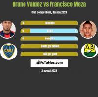 Bruno Valdez vs Francisco Meza h2h player stats