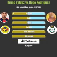 Bruno Valdez vs Hugo Rodriguez h2h player stats