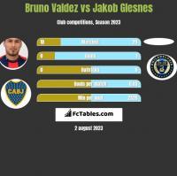 Bruno Valdez vs Jakob Glesnes h2h player stats