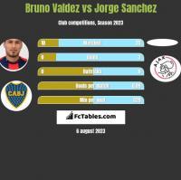 Bruno Valdez vs Jorge Sanchez h2h player stats