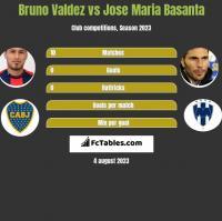 Bruno Valdez vs Jose Maria Basanta h2h player stats