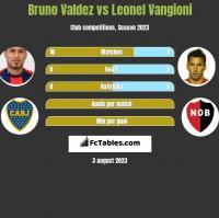 Bruno Valdez vs Leonel Vangioni h2h player stats