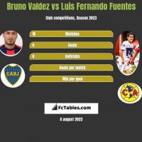 Bruno Valdez vs Luis Fernando Fuentes h2h player stats