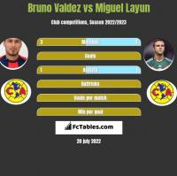 Bruno Valdez vs Miguel Layun h2h player stats