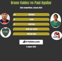 Bruno Valdez vs Paul Aguilar h2h player stats