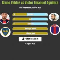 Bruno Valdez vs Victor Emanuel Aguilera h2h player stats