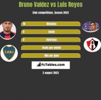 Bruno Valdez vs Luis Reyes h2h player stats