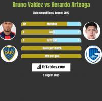 Bruno Valdez vs Gerardo Arteaga h2h player stats
