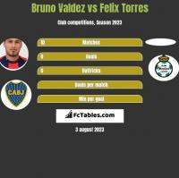 Bruno Valdez vs Felix Torres h2h player stats
