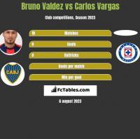 Bruno Valdez vs Carlos Vargas h2h player stats